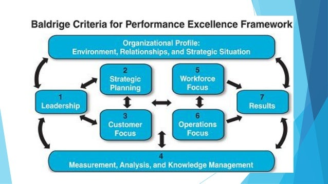 baldrige criteria for performance excellence Sand2004-2721 unlimited release printed june, 2004 iso 9001:2000 and the baldrige criteria for performance excellence - a comparison robert r richards.