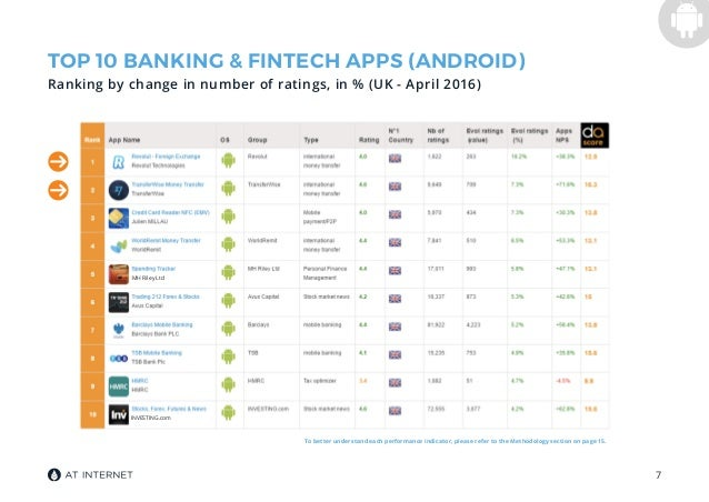The banking & Fintech app market in the UK