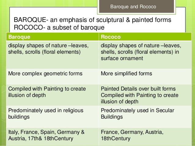 Difference Between Mannerism and Baroque Art