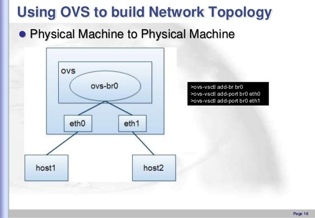 Using OVS to build Network Topology  Physical Machine to Physical Machine  >ovs-vsctl add-br br0 >ovs-vsctl add-port br0 ...
