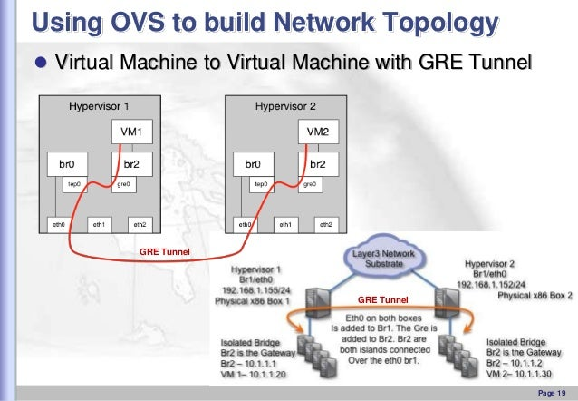 Using OVS to build Network Topology  Virtual Machine to Virtual Machine with GRE Tunnel  GRE Tunnel  GRE Tunnel  Page 19