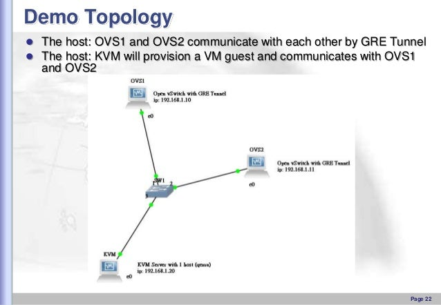 Demo Topology  The host: OVS1 and OVS2 communicate with each other by GRE Tunnel  The host: KVM will provision a VM gues...