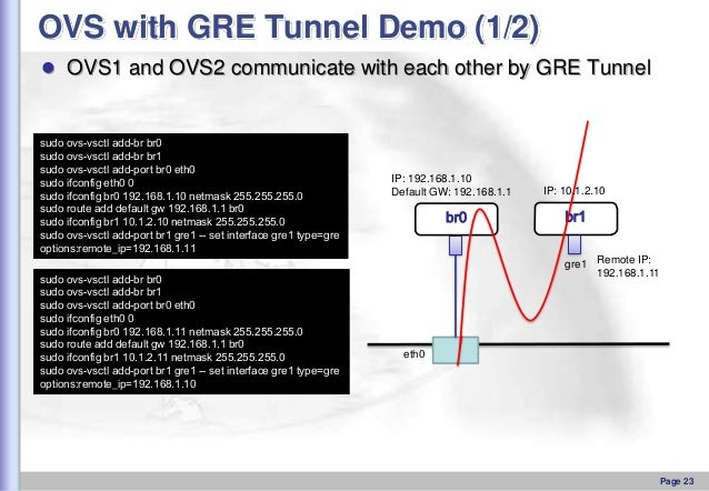 OVS with GRE Tunnel Demo (1/2)  OVS1 and OVS2 communicate with each other by GRE Tunnel  sudo ovs-vsctl add-br br0 sudo o...