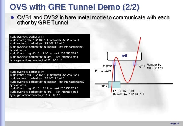 OVS with GRE Tunnel Demo (2/2)  OVS1 and OVS2 in bare metal mode to communicate with each  other by GRE Tunnel sudo ovs-v...