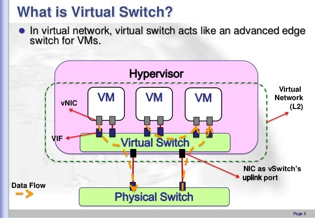 What is Virtual Switch?  In virtual network, virtual switch acts like an advanced edge  switch for VMs.  Hypervisor vNIC ...
