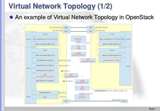 Virtual Network Topology (1/2)  An example of Virtual Network Topology in OpenStack  Page 4