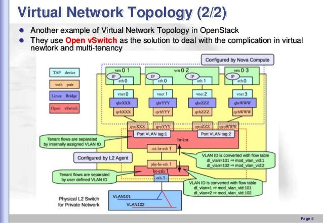 Virtual Network Topology (2/2)  Another example of Virtual Network Topology in OpenStack  They use Open vSwitch as the s...