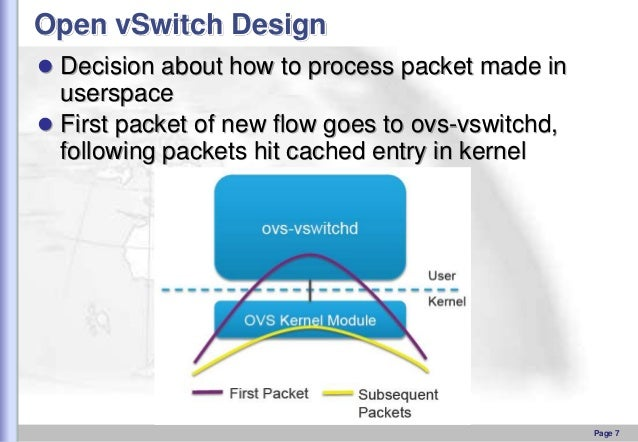 Open vSwitch Design  Decision about how to process packet made in  userspace  First packet of new flow goes to ovs-vswit...