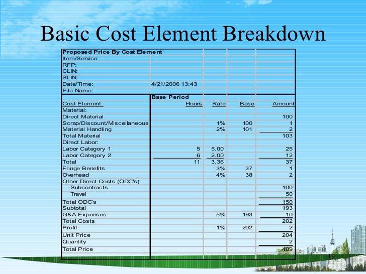 cost breakdown template
