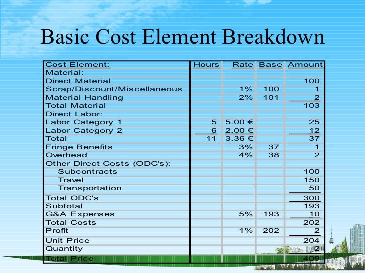 ... 20. Basic Cost ...  Cost Analysis Format