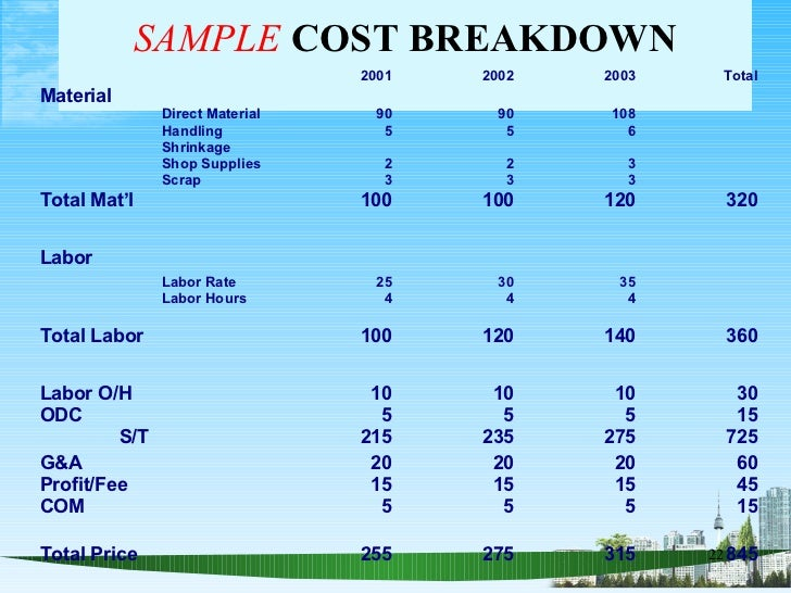 Mechanic Labor Rate >> The basics of cost analysis ppt @ mba
