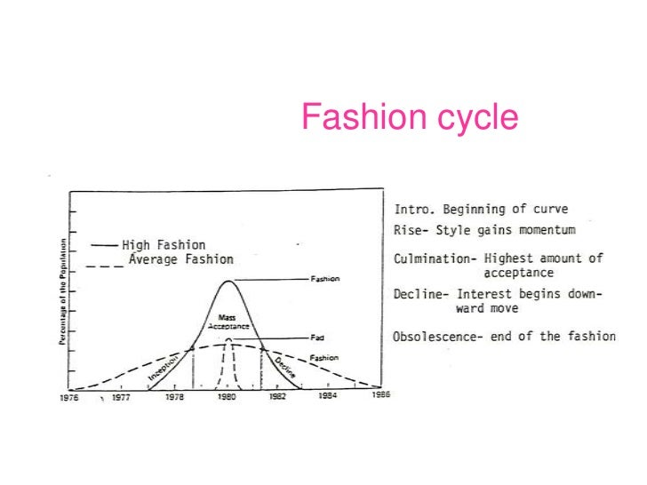 dress style glossary sample