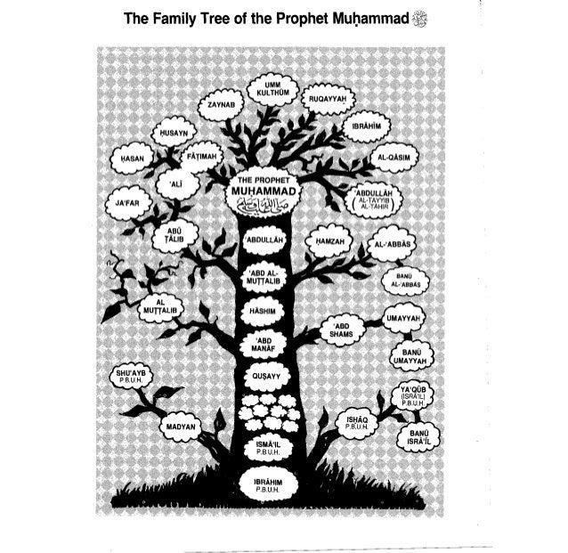 Prophet Muhammad Family Tree