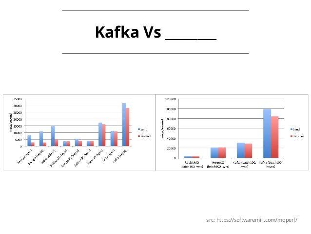 The best of Apache Kafka Architecture