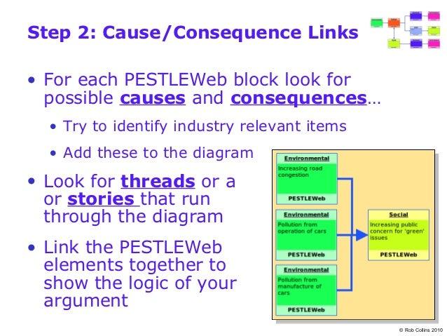 Best Buy Co., Inc. PESTEL & Environment Analysis