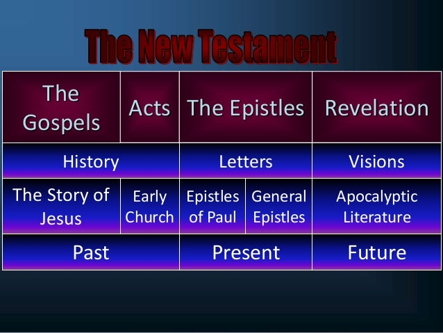 which books of the bible are the epistles