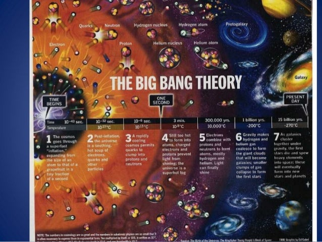 the cosmos theory of origins of the universe Students will learn the origins of the universe, the big bang theory, the timeline of  the universe, how the universe is still expanding to this day, and what.