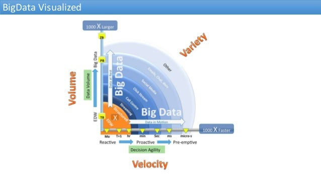 BigData Visualized