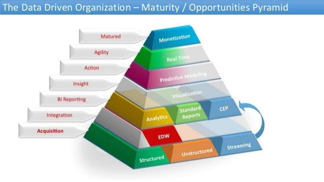 The Data Driven Organization – Maturity / Opportunities Pyramid