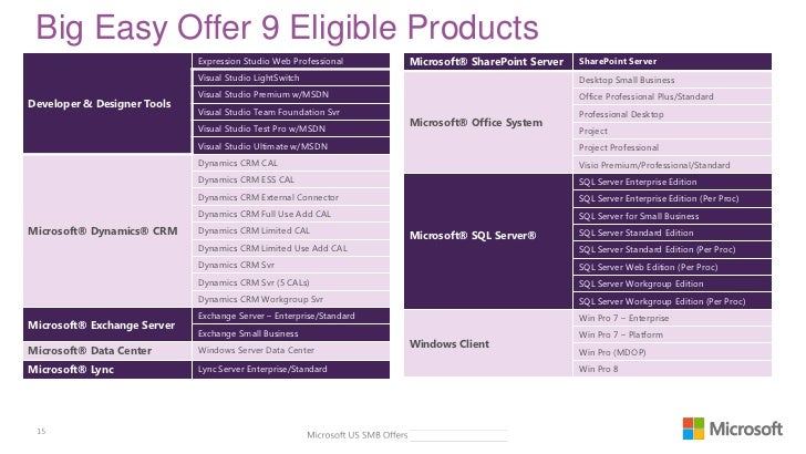 Update Rollup 2 for Microsoft Dynamics CRM 3.0 is available
