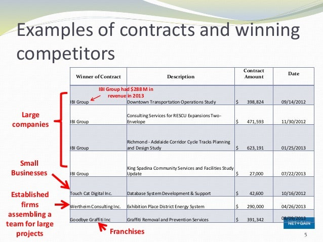 Examples of contracts and winning competitors Winner of Contract Description Contract Amount Date IBI Group Downtown Trans...