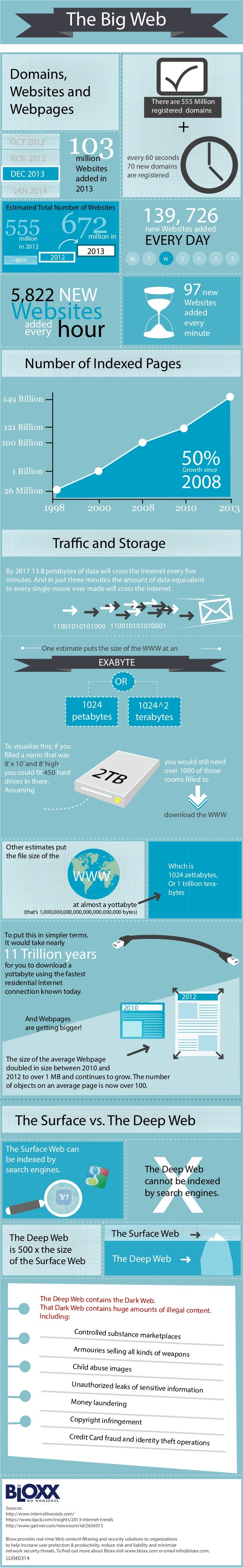 new Websites added new Websites added every minute EVERY DAY 139, 726 million in 2012 555 The Big Web Domains, Websites an...