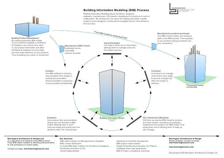 Building Information Modeling (BIM) Process                                                                               ...