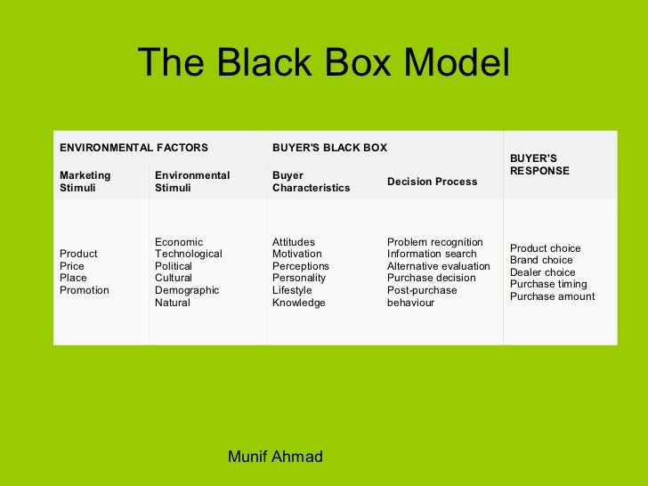 The Black Box ModelENVIRONMENTAL FACTORS             BUYERS BLACK BOX                                                     ...