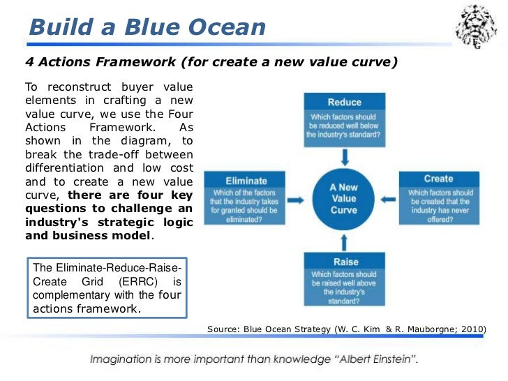 blue ocean strategy of mckinsey company managing learning and knowledge