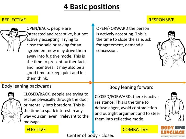 The Body Language Cards