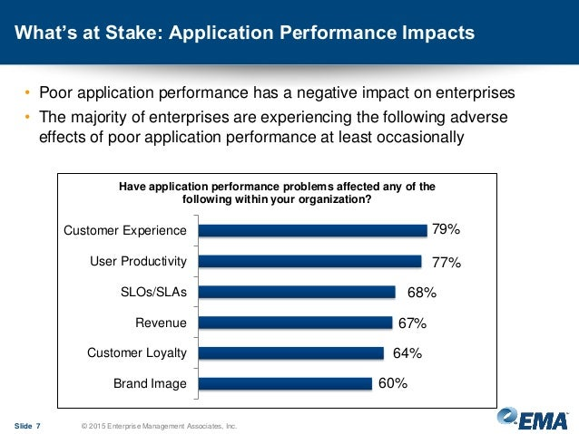 What's at Stake: Application Performance Impacts • Poor application performance has a negative impact on enterprises • The...
