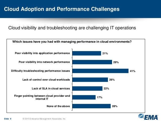 Cloud Adoption and Performance Challenges Slide 9 © 2015 Enterprise Management Associates, Inc. 21% 29% 41% 26% 22% 17% 28...