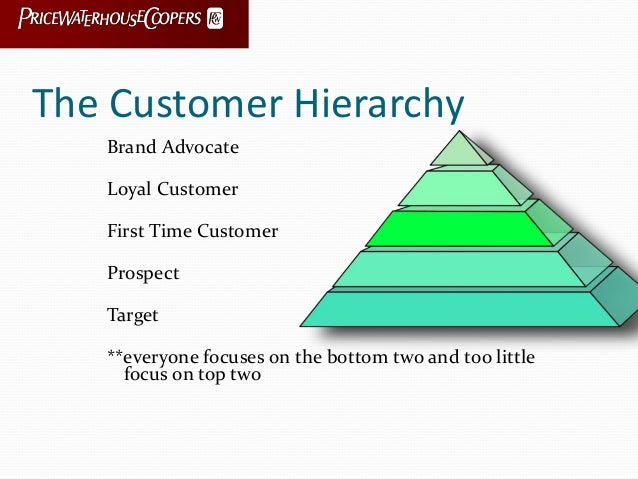 The Customer Hierarchy Brand Advocate Loyal Customer First Time Customer Prospect Target **everyone focuses on the bottom ...