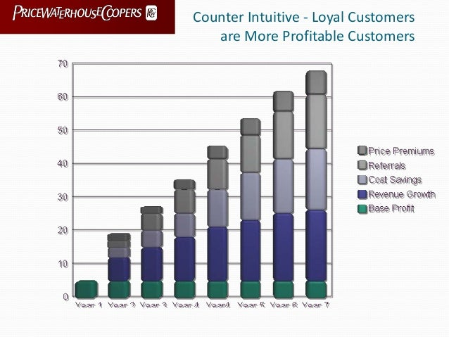 Counter Intuitive - Loyal Customers are More Profitable Customers