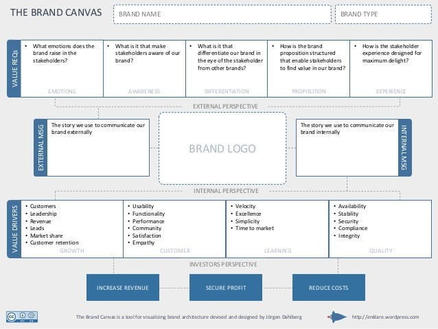 The story we use to communicate our brand externally VALUEDRIVERS GROWTH • Customers • Leadership • Revenue • Leads • Mark...