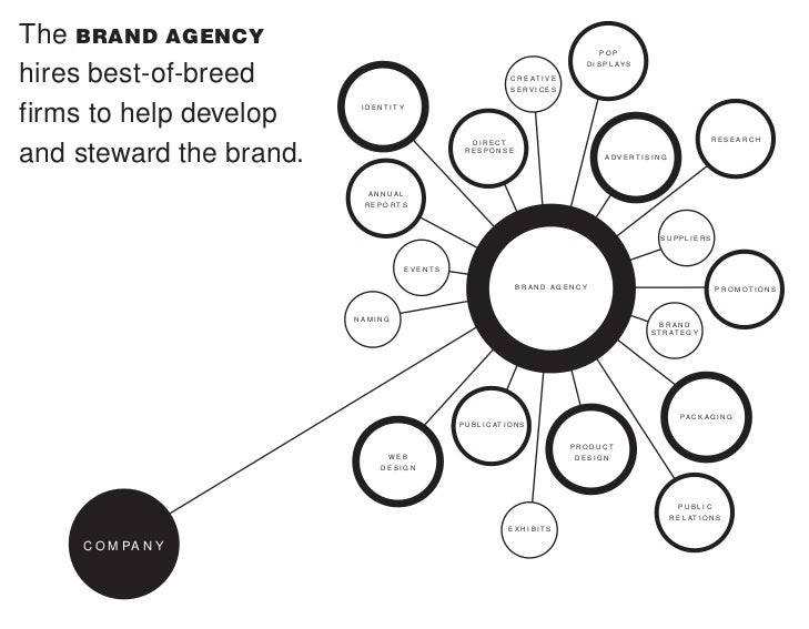 The Brand Gap Marty Neumeier Pdf