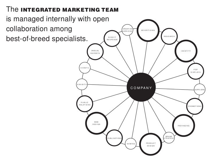 IN REALITY, COLLABORATIVE NETWORKS AREN'T THAT SIMPLE.