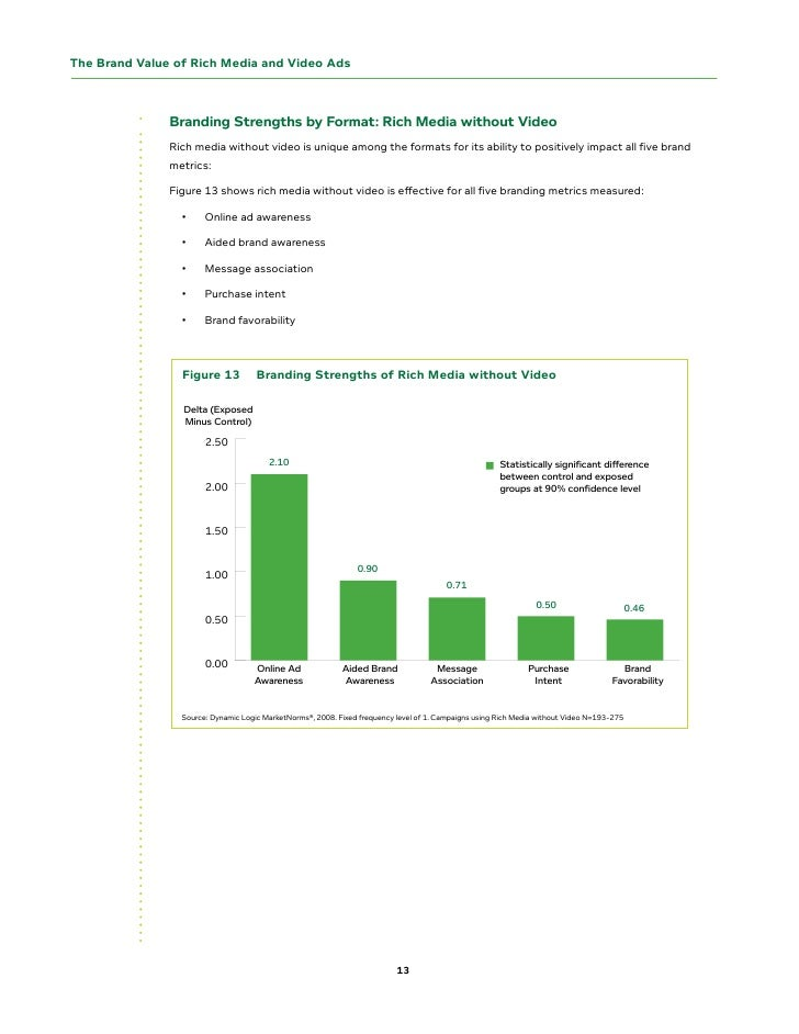 The Brand Value of Rich Media and Video Ads                   Branding strengths by Format: Rich Media without Video      ...
