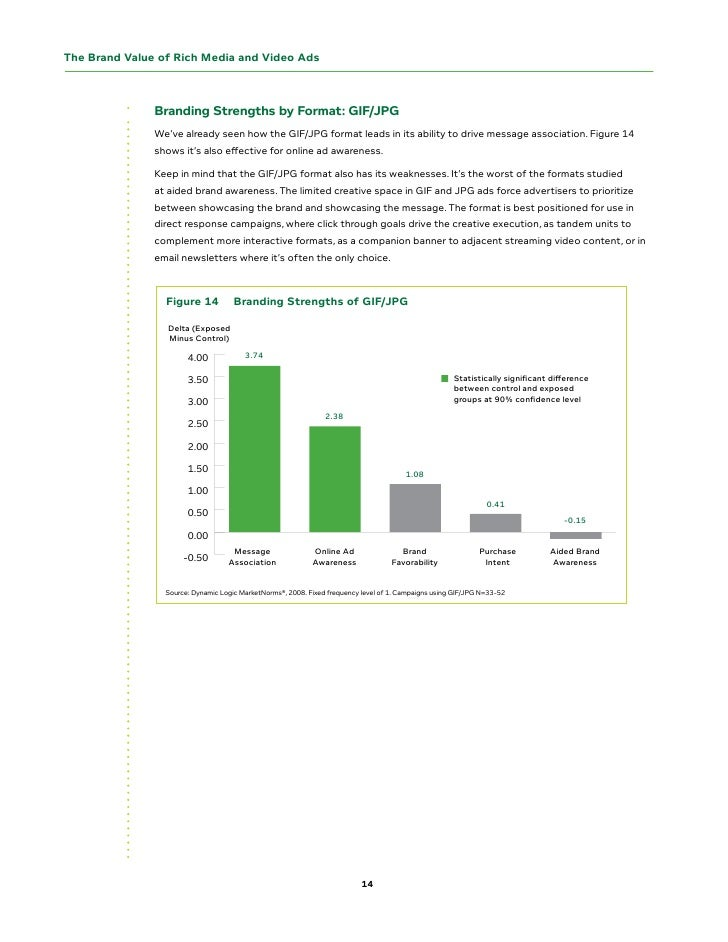 The Brand Value of Rich Media and Video Ads                   Branding strengths by Format: GIF/JPG                We've a...
