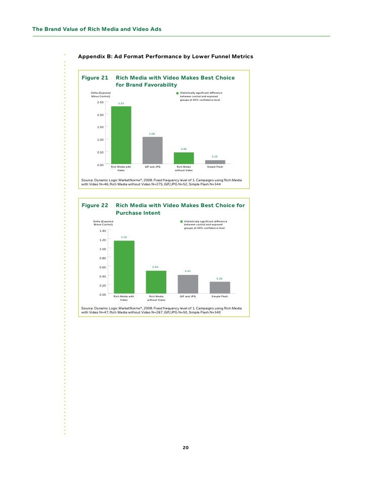 The Brand Value of Rich Media and Video Ads                   Appendix B: Ad Format Performance by Lower Funnel Metrics   ...
