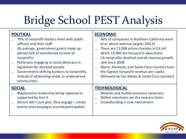 "pestle analysis of retirement villages Pestle analysis of retirement villages compiling and using a ""pestle"" analysis 11 a pestle analysis is a tool that acts as a prompt to the staff and governors involved in the analysis of the developments in the school's environment that could affect its risk profile."
