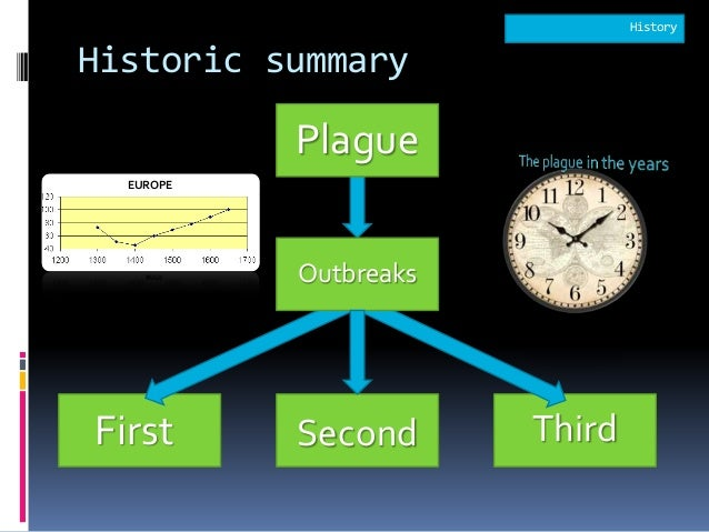 an overview of the bubonic plague Overview plague is an infectious disease caused by bacteria called yersinia pestis these bacteria are found mainly in rodents, particularly rats, and in the fleas that feed on them other animals and humans usually contract the bacteria from rodent or flea bites  bubonic plague affects the lymph nodes (another part of the lymph system.