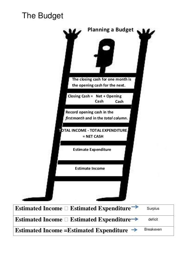 The Budget Estimated Income ˃Estimated Expenditure Surplus Estimated Income ˃Estimated Expenditure deficit Estimated Incom...