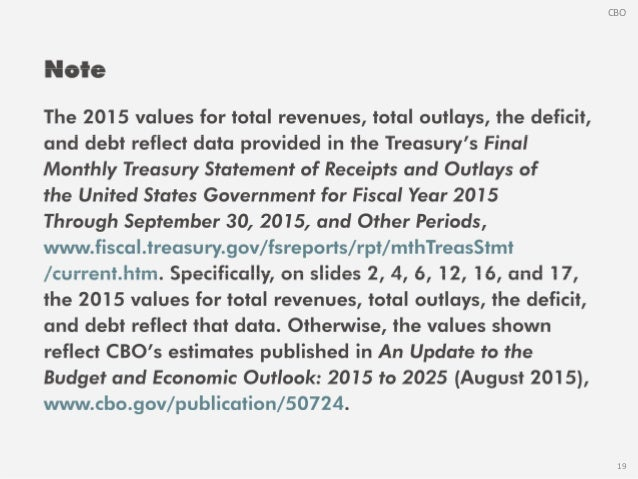 The Budget Outlook for 2015 to 2025 in 18 Slides