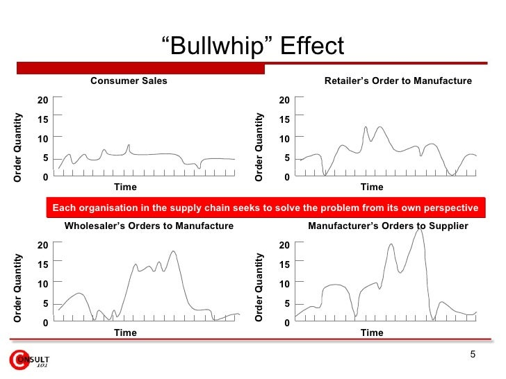 bullwhip effect in supply chain The supply chain causes a ripple effect if and when any of these variables occur you can't plan for all variables in the supply chain, so this bullwhip affect can happen at any time, without notice.