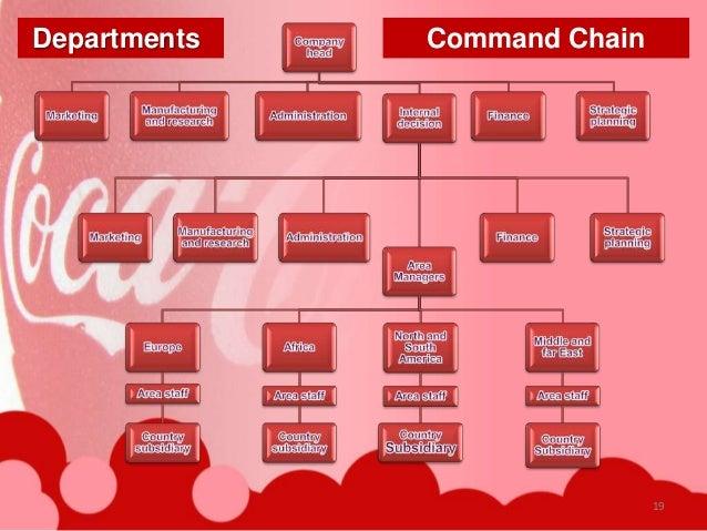 Coca cola company hierarchy structure