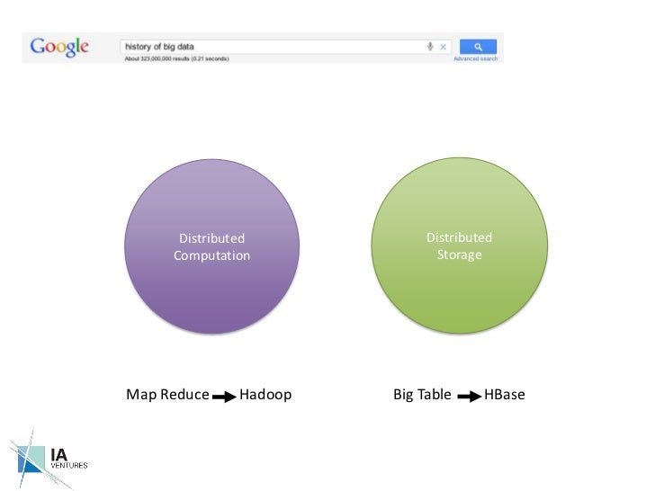 Distributed Storage<br />Distributed Computation<br />Map Reduce<br />Big Table<br />Hadoop<br />HBase<br />