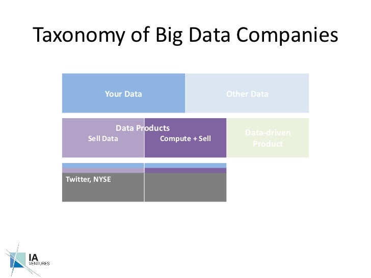 Taxonomy of Big Data Companies<br />Data Products<br />