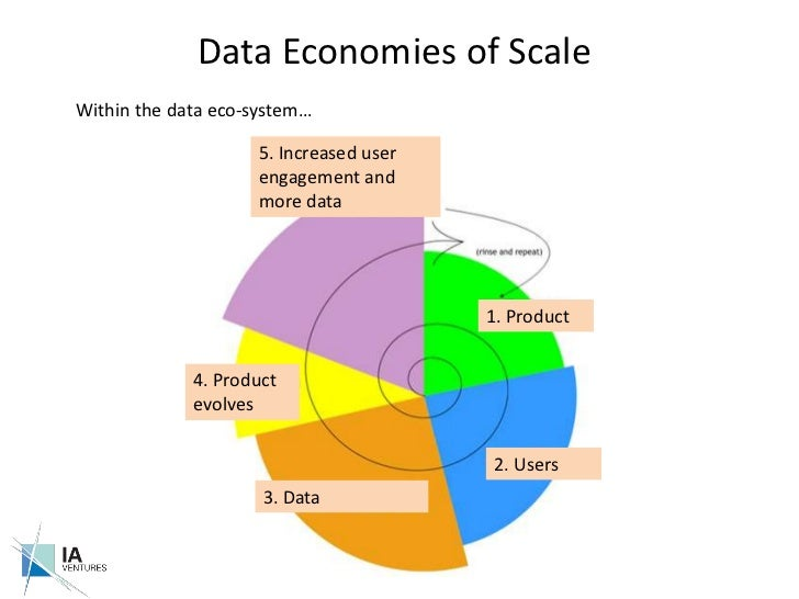 Data Economies of Scale<br />Within the data eco-system…<br />5. Increased user engagement and more data<br />1. Product<b...