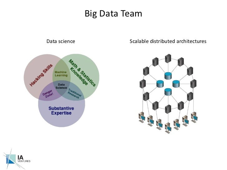 Big Data Team<br />Data science<br />Scalable distributed architectures <br />